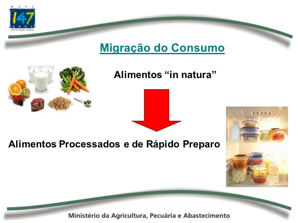 Migração do Consumo Alimentação Rica em Carboidratos (cereais) Alimentação Rica em Proteínas (carnes e laticínio)