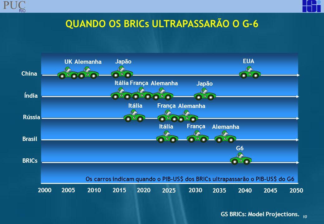 10 PUC RIO QUANDO OS BRICs ULTRAPASSARÃO O G-6 China Índia Rússia Brasil BRICs 2000 2005 2010 2015 2020 2025 2030 2035 20402045 2050 GS BRICs: Model P