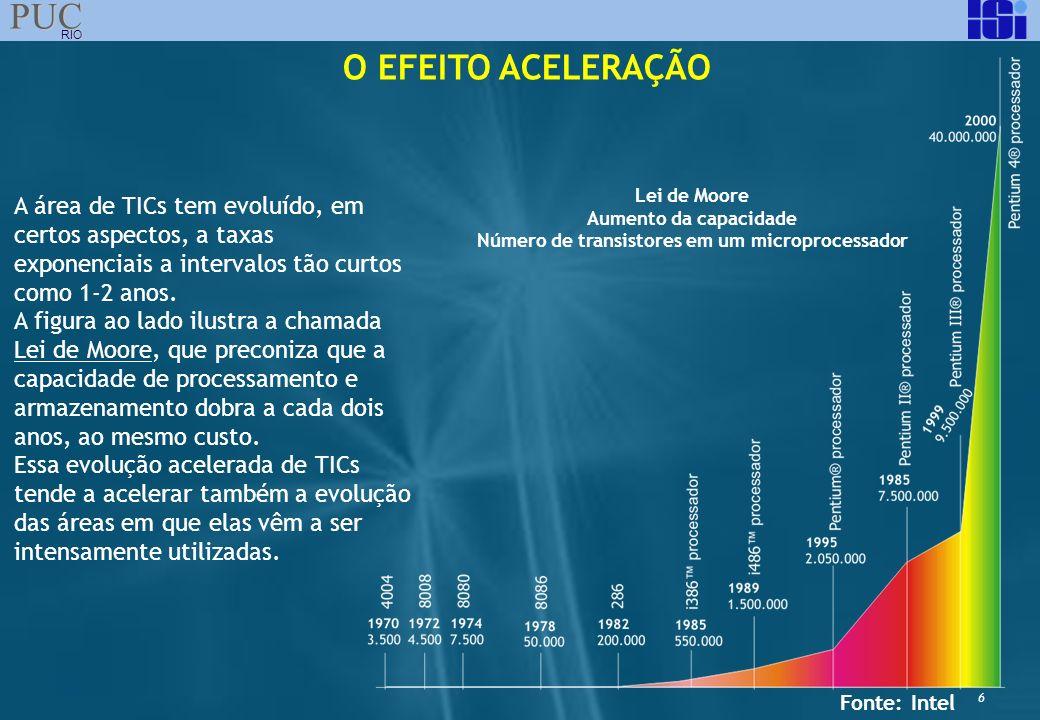 6 PUC RIO O EFEITO ACELERAÇÃO A área de TICs tem evoluído, em certos aspectos, a taxas exponenciais a intervalos tão curtos como 1-2 anos. A figura ao