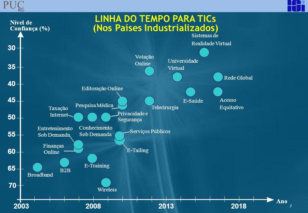 8 PUC RIO LINHA DO TEMPO: DEFINIÇÕES E CONVENÇÕES Rede Global E-Training Editoração Online Universidade Virtual 30% dos jornais, revistas e livros são vendidos online (2010).