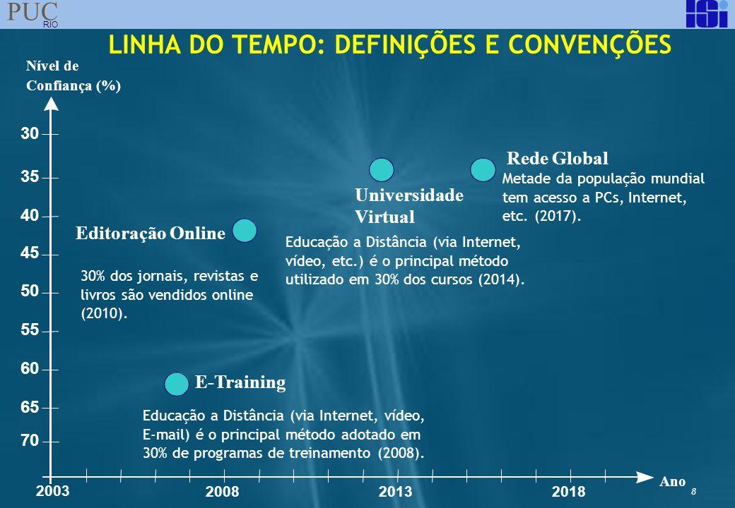 8 PUC RIO LINHA DO TEMPO: DEFINIÇÕES E CONVENÇÕES Rede Global E-Training Editoração Online Universidade Virtual 30% dos jornais, revistas e livros são