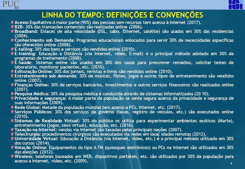 9 PUC RIO LINHA DO TEMPO: DEFINIÇÕES E CONVENÇÕES Acesso Equitativo:A maior parte (90%) das pessoas sem recursos tem acesso à Internet (2017). B2B: 30