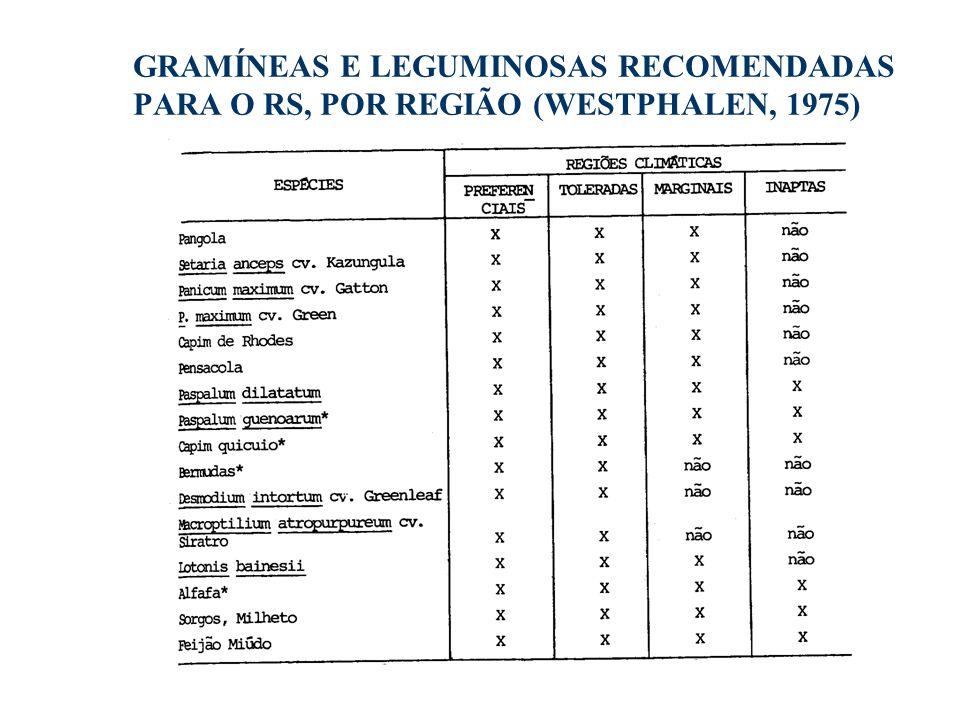 GRAMÍNEAS E LEGUMINOSAS RECOMENDADAS PARA O RS, POR REGIÃO (WESTPHALEN, 1975)