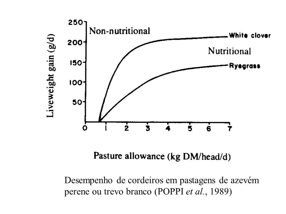 Desempenho de cordeiros em pastagens de azevém perene ou trevo branco (POPPI et al., 1989)