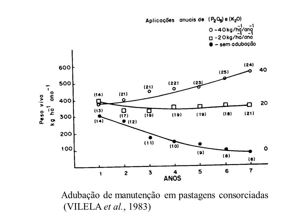 Adubação de manutenção em pastagens consorciadas (VILELA et al., 1983)