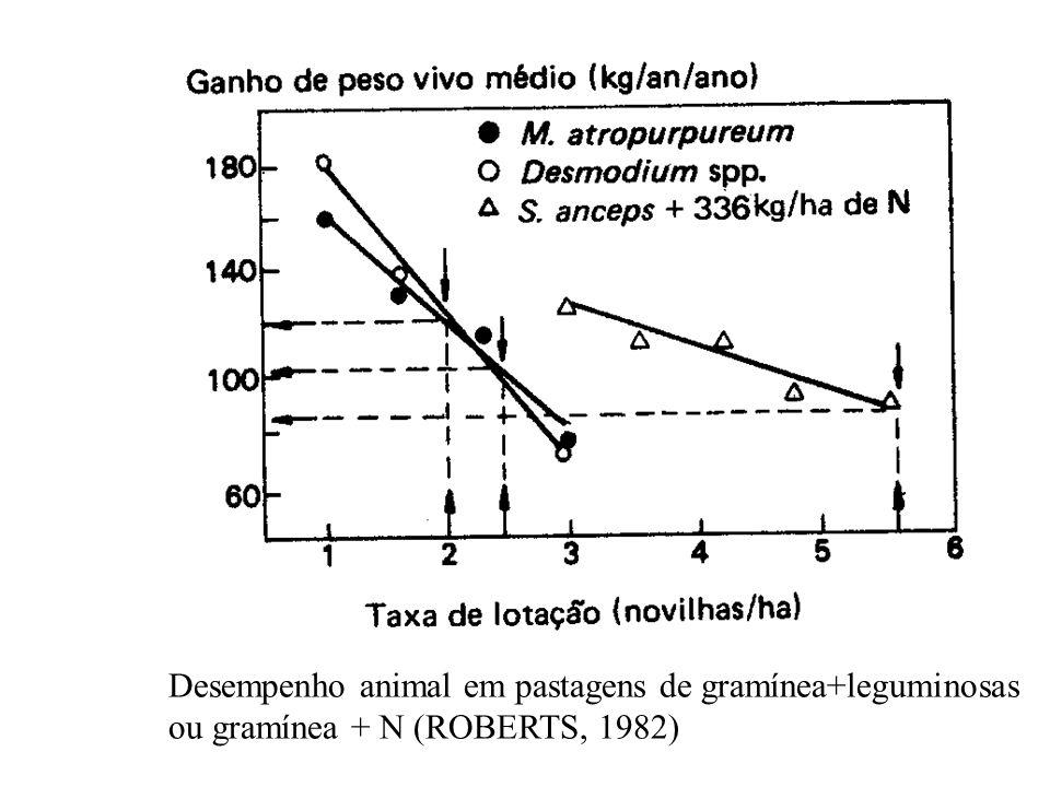 Desempenho animal em pastagens de gramínea+leguminosas ou gramínea + N (ROBERTS, 1982)
