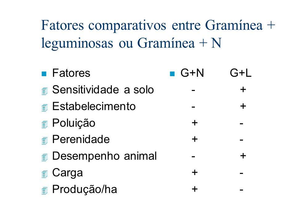 Fatores comparativos entre Gramínea + leguminosas ou Gramínea + N n Fatores 4 Sensitividade a solo 4 Estabelecimento 4 Poluição 4 Perenidade 4 Desempe