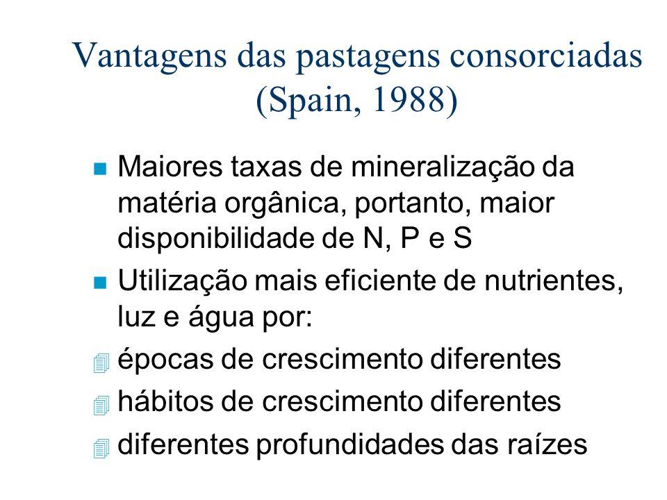 n Maiores taxas de mineralização da matéria orgânica, portanto, maior disponibilidade de N, P e S n Utilização mais eficiente de nutrientes, luz e águ