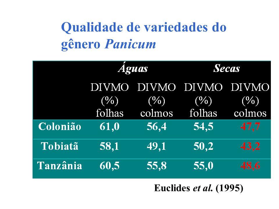 Qualidade de variedades do gênero Panicum Euclides et al. (1995)
