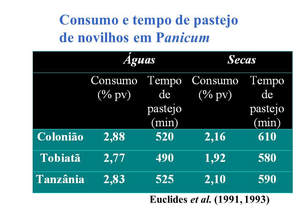 Consumo e tempo de pastejo de novilhos em Panicum Euclides et al. (1991, 1993)