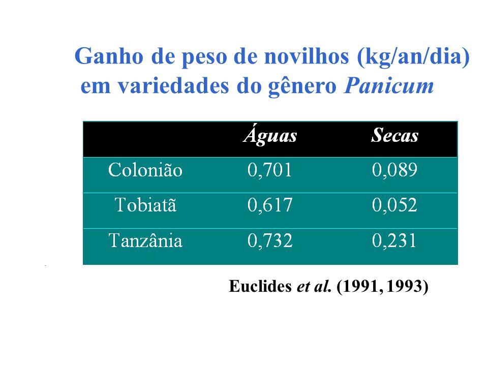 Ganho de peso de novilhos (kg/an/dia) em variedades do gênero Panicum Euclides et al. (1991, 1993)