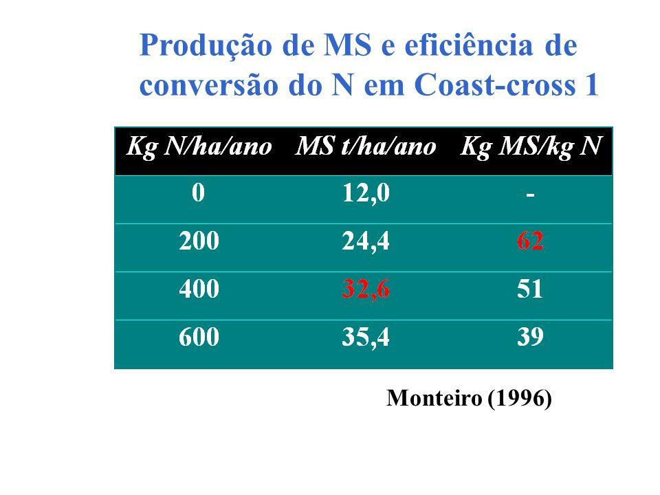 Produção de MS e eficiência de conversão do N em Coast-cross 1 Monteiro (1996)
