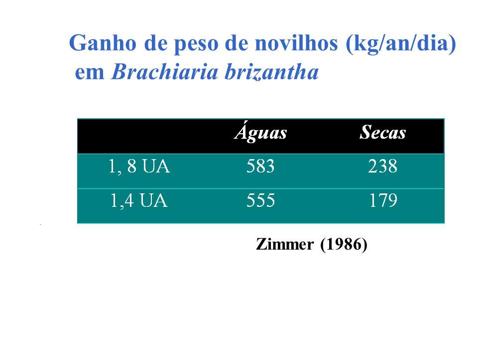 Ganho de peso de novilhos (kg/an/dia) em Brachiaria brizantha Zimmer (1986)