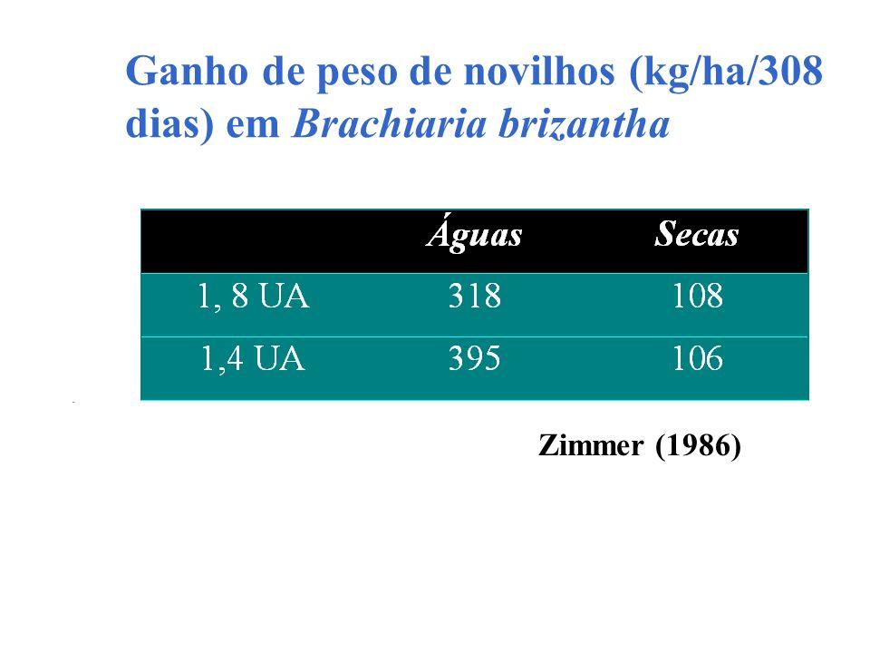 Ganho de peso de novilhos (kg/ha/308 dias) em Brachiaria brizantha Zimmer (1986)