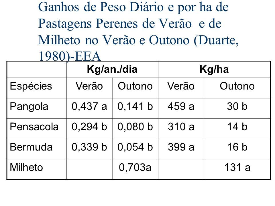 Ganhos de Peso Diário e por ha de Pastagens Perenes de Verão e de Milheto no Verão e Outono (Duarte, 1980)-EEA Kg/an./diaKg/ha EspéciesVerãoOutonoVerã