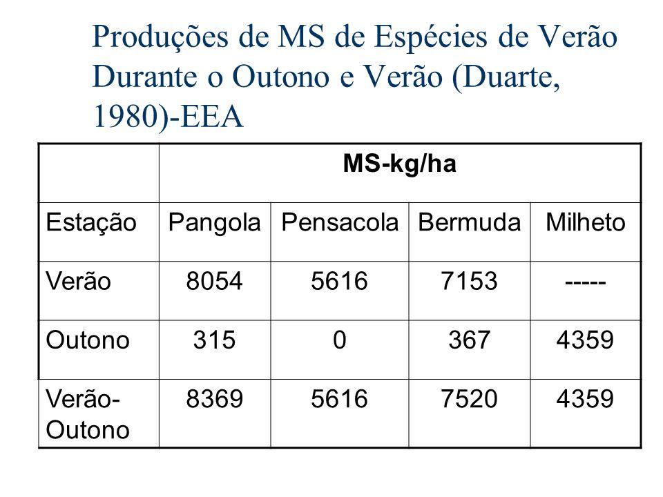 Produções de MS de Espécies de Verão Durante o Outono e Verão (Duarte, 1980)-EEA MS-kg/ha EstaçãoPangolaPensacolaBermudaMilheto Verão805456167153-----