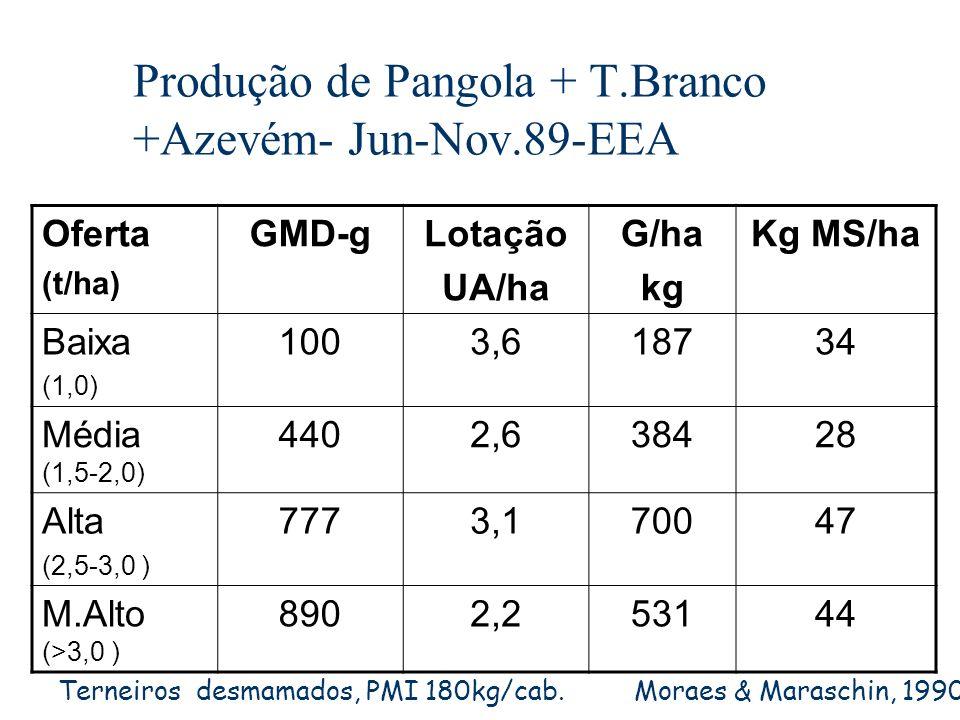 Produção de Pangola + T.Branco +Azevém- Jun-Nov.89-EEA Oferta (t/ha) GMD-gLotação UA/ha G/ha kg Kg MS/ha Baixa (1,0) 1003,618734 Média (1,5-2,0) 4402,