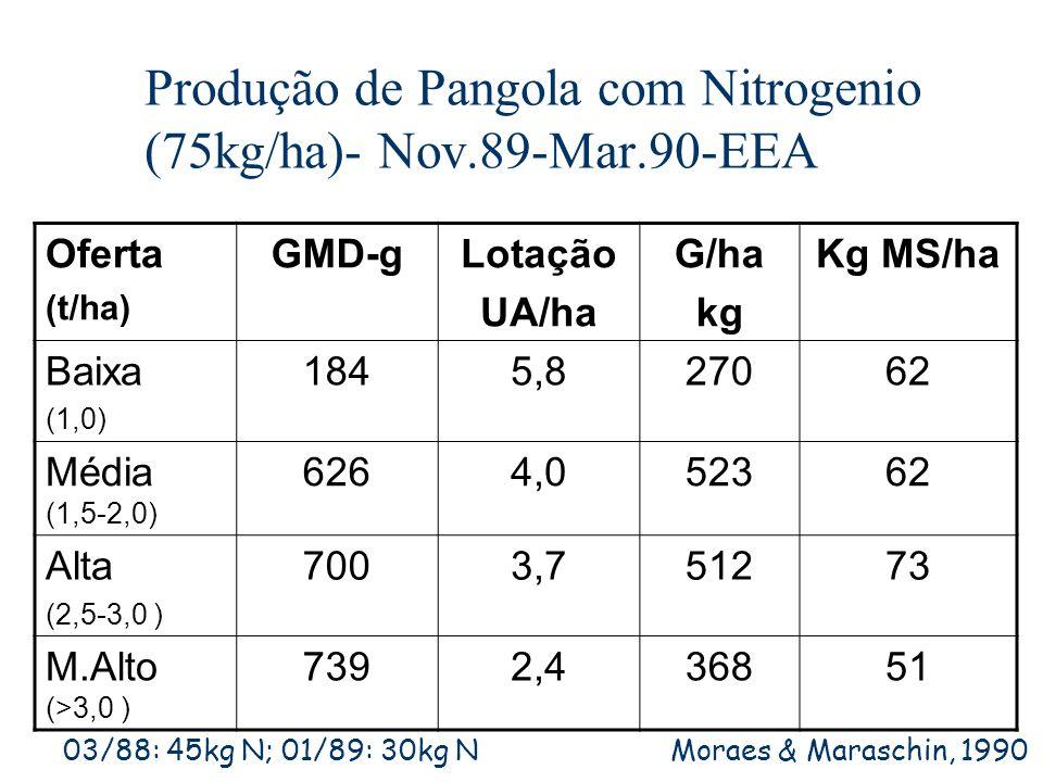 Produção de Pangola com Nitrogenio (75kg/ha)- Nov.89-Mar.90-EEA Oferta (t/ha) GMD-gLotação UA/ha G/ha kg Kg MS/ha Baixa (1,0) 1845,827062 Média (1,5-2