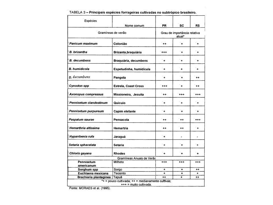 Resposta térmica da taxa de crescimento relativo de gramíneas e leguminosas tropicais (SWEENEY & HOPKINSON, 1975)