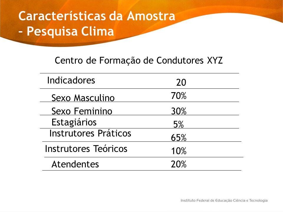 Características da Amostra – Pesquisa Clima Centro de Formação de Condutores XYZ Indicadores 20 Sexo Masculino Sexo Feminino Estagiários Instrutores T