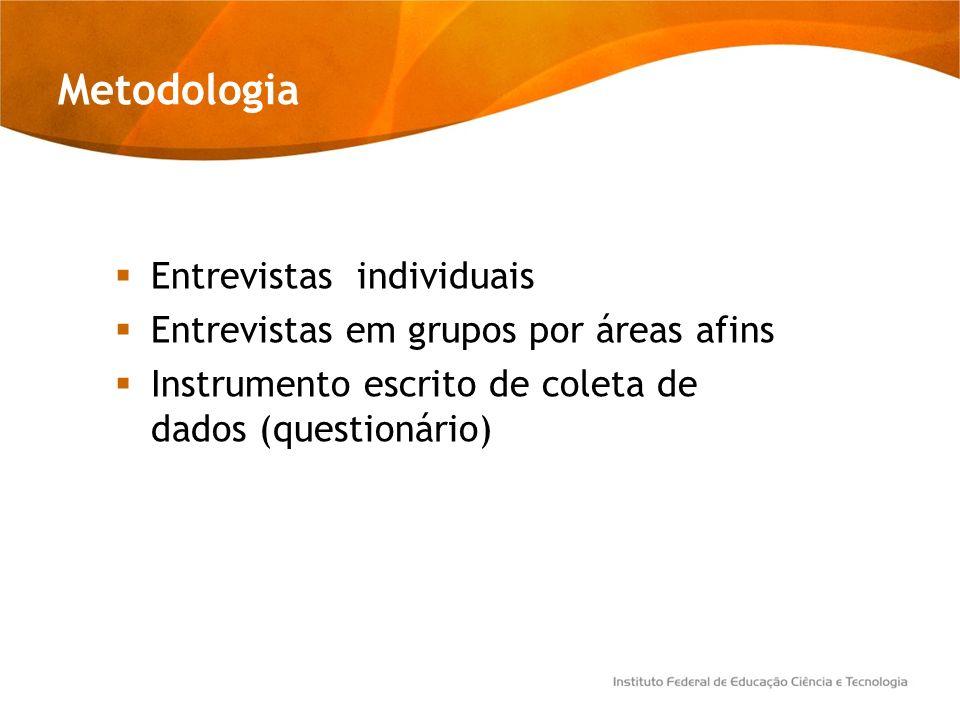 Metodologia Entrevistas individuais Entrevistas em grupos por áreas afins Instrumento escrito de coleta de dados (questionário)