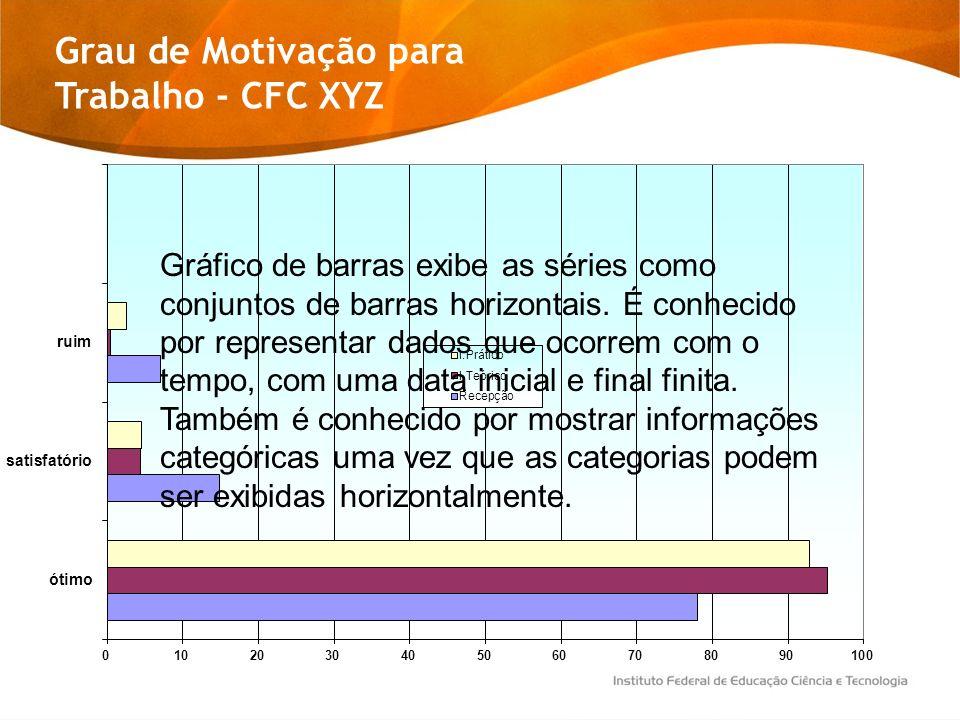 Grau de Motivação para Trabalho - CFC XYZ Gráfico de barras exibe as séries como conjuntos de barras horizontais. É conhecido por representar dados qu