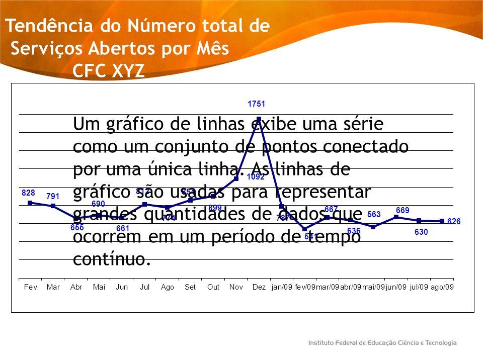 Tendência do Número total de Serviços Abertos por Mês CFC XYZ Um gráfico de linhas exibe uma série como um conjunto de pontos conectado por uma única