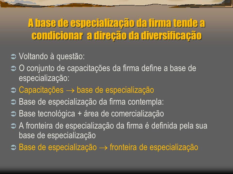 A base de especialização da firma tende a condicionar a direção da diversificação Voltando à questão: O conjunto de capacitações da firma define a bas
