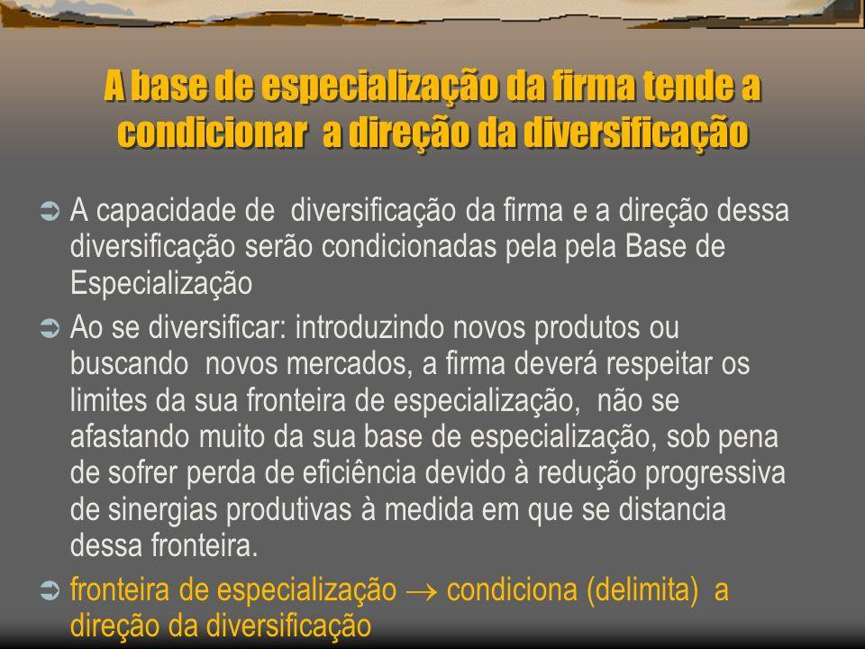 A base de especialização da firma tende a condicionar a direção da diversificação A capacidade de diversificação da firma e a direção dessa diversific