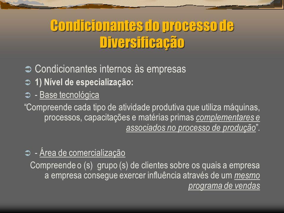 Condicionantes do processo de Diversificação Condicionantes internos às empresas 1) Nível de especialização: - Base tecnológica Compreende cada tipo d