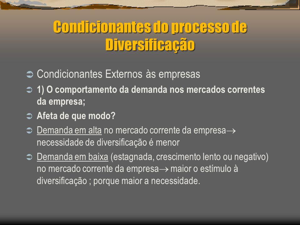 Condicionantes do processo de Diversificação Condicionantes Externos às empresas 1) O comportamento da demanda nos mercados correntes da empresa; Afet