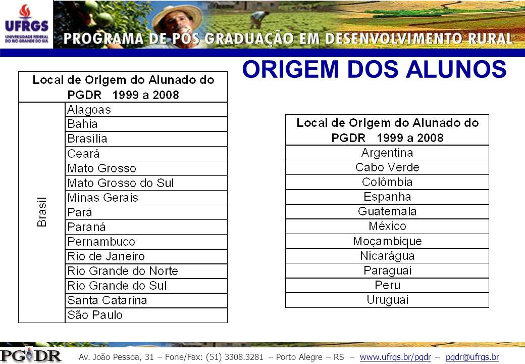 Av. João Pessoa, 31 – Fone/Fax: (51) 3308.3281 – Porto Alegre – RS – www.ufrgs.br/pgdr – pgdr@ufrgs.br ORIGEM DOS ALUNOS