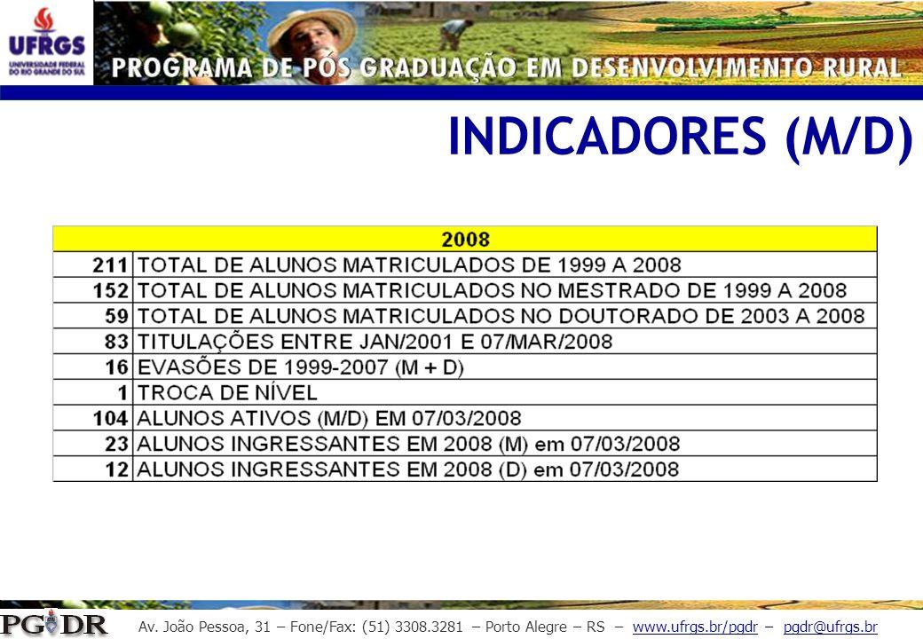 Av. João Pessoa, 31 – Fone/Fax: (51) 3308.3281 – Porto Alegre – RS – www.ufrgs.br/pgdr – pgdr@ufrgs.br INDICADORES (M/D)