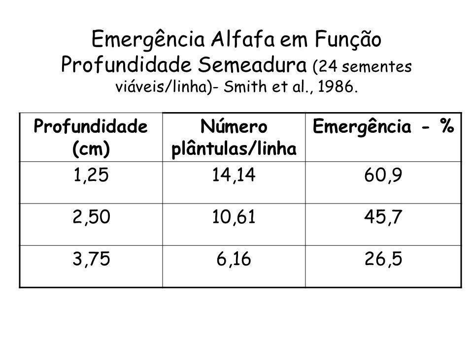 Emergência Alfafa em Função Profundidade Semeadura (24 sementes viáveis/linha)- Smith et al., 1986. Profundidade (cm) Número plântulas/linha Emergênci
