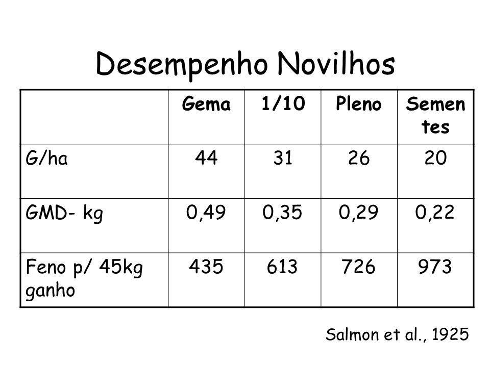 Desempenho Novilhos Gema1/10PlenoSemen tes G/ha44312620 GMD- kg0,490,350,290,22 Feno p/ 45kg ganho 435613726973 Salmon et al., 1925