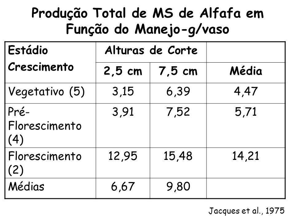 Produção Total de MS de Alfafa em Função do Manejo-g/vaso Estádio Crescimento Alturas de Corte 2,5 cm7,5 cmMédia Vegetativo (5)3,156,394,47 Pré- Flore