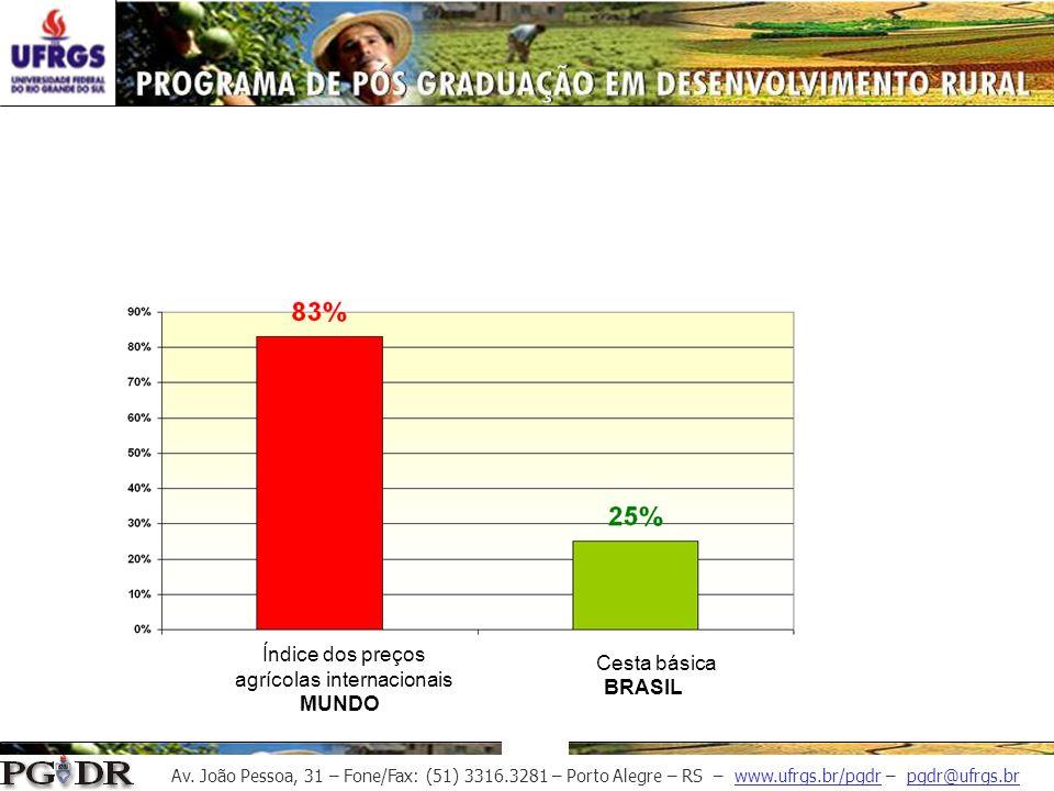Av. João Pessoa, 31 – Fone/Fax: (51) 3316.3281 – Porto Alegre – RS – www.ufrgs.br/pgdr – pgdr@ufrgs.br MUNDO BRASIL Índice dos preços agrícolas intern