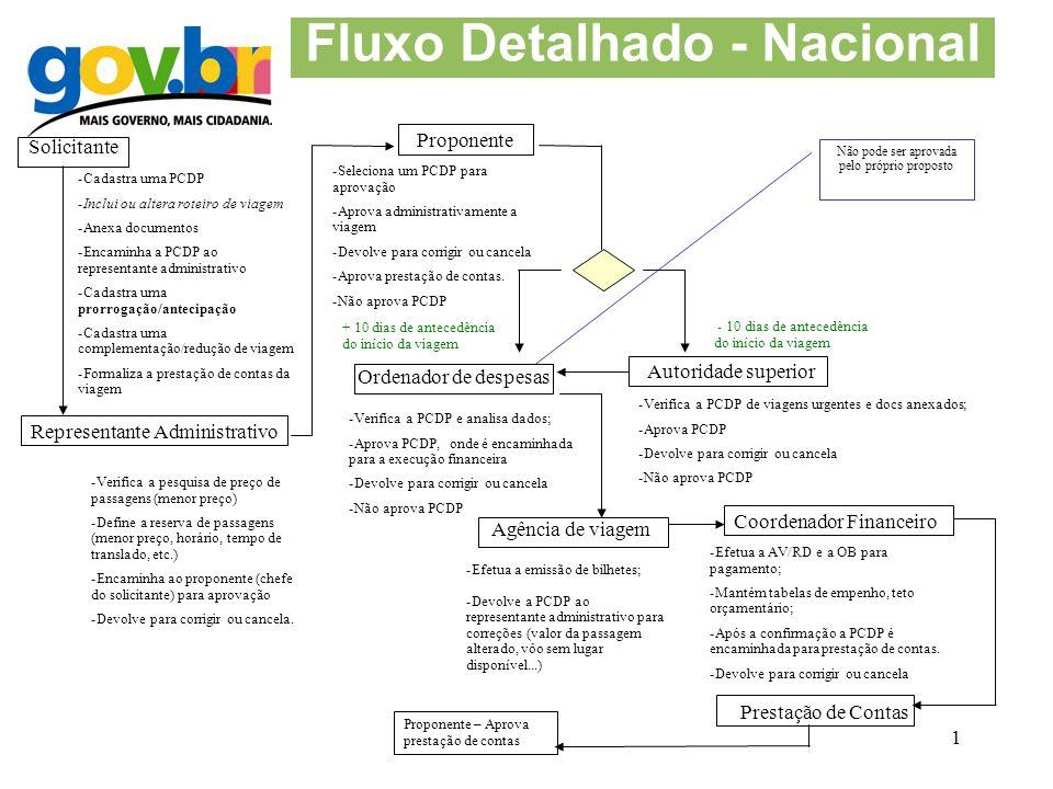1 Fluxo Detalhado - Nacional Solicitante Ordenador de despesas Representante Administrativo -Cadastra uma PCDP -Inclui ou altera roteiro de viagem -An