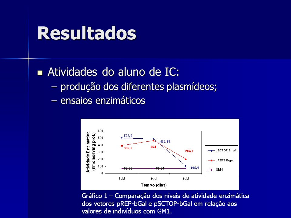 Resultados Atividades do aluno de IC: Atividades do aluno de IC: –produção dos diferentes plasmídeos; –ensaios enzimáticos Gráfico 1 – Comparação dos