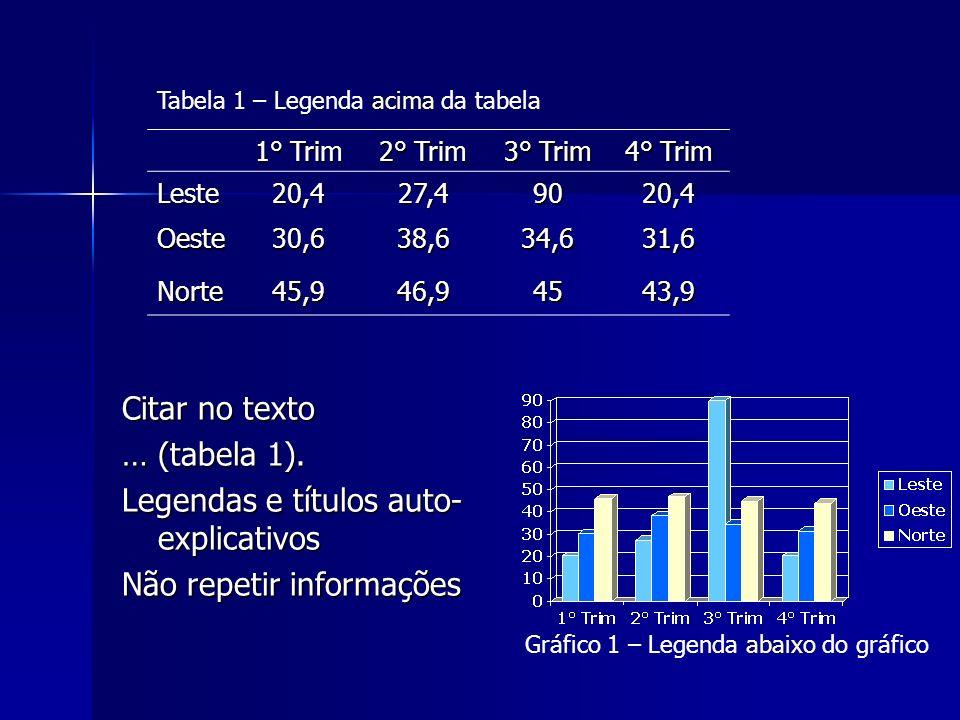 Gráfico 1 – Legenda abaixo do gráfico 1° Trim 2° Trim 3° Trim 4° Trim Leste20,427,49020,4 Oeste30,638,634,631,6 Norte45,946,94543,9 Tabela 1 – Legenda