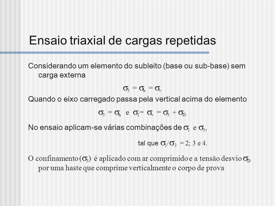 Ensaio triaxial de cargas repetidas Considerando um elemento do subleito (base ou sub-base) sem carga externa 3 = h = v Quando o eixo carregado passa