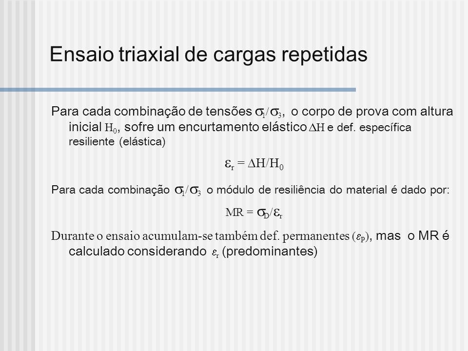 Ensaio triaxial de cargas repetidas Para cada combinação de tensões 1 / 3, o corpo de prova com altura inicial H 0, sofre um encurtamento elástico H e