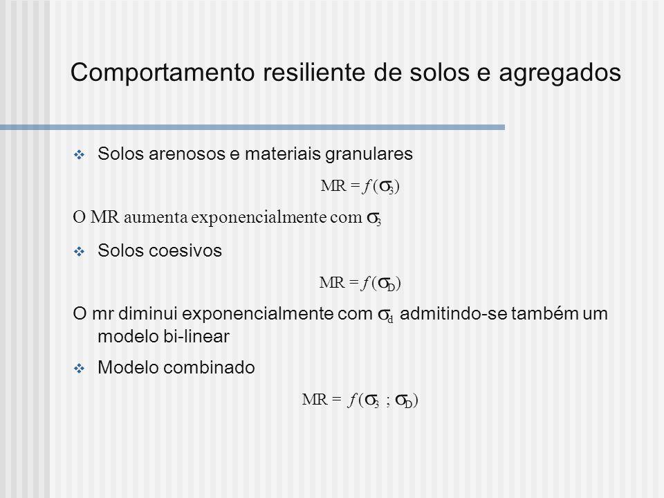 Comportamento resiliente de solos e agregados Solos arenosos e materiais granulares MR = f ( 3 ) O MR aumenta exponencialmente com 3 Solos coesivos MR