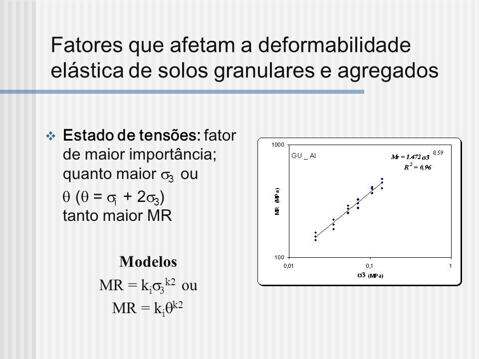 Fatores que afetam a deformabilidade elástica de solos granulares e agregados Estado de tensões: fator de maior importância; quanto maior 3 ou ( = i +