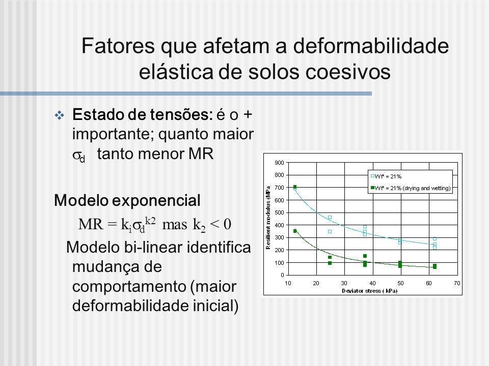 Fatores que afetam a deformabilidade elástica de solos coesivos Estado de tensões: é o + importante; quanto maior d tanto menor MR Modelo exponencial