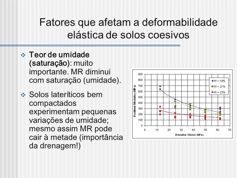 Fatores que afetam a deformabilidade elástica de solos coesivos Teor de umidade (saturação): muito importante. MR diminui com saturação (umidade). Sol