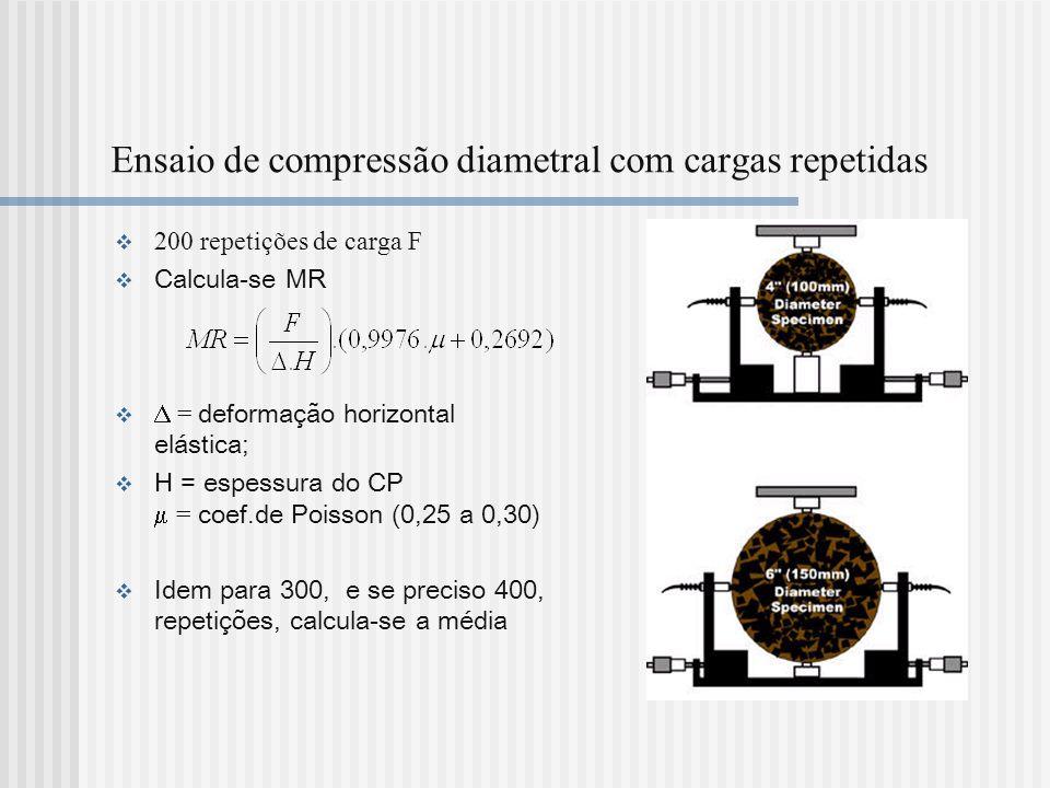 Ensaio de compressão diametral com cargas repetidas 200 repetições de carga F Calcula-se MR = deformação horizontal elástica; H = espessura do CP = co