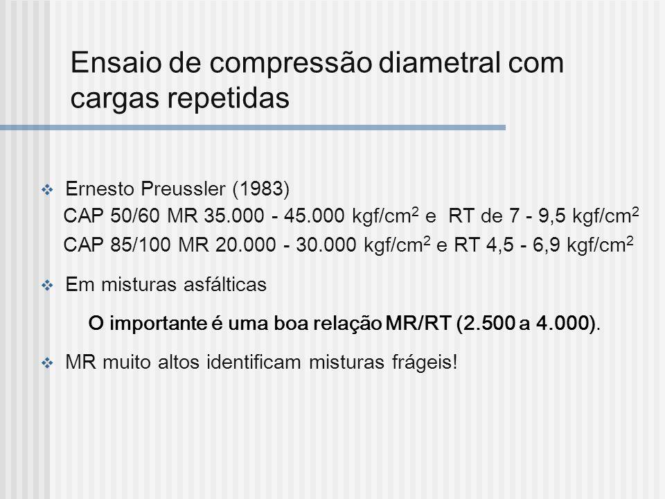 Ensaio de compressão diametral com cargas repetidas Ernesto Preussler (1983) CAP 50/60 MR 35.000 - 45.000 kgf/cm 2 e RT de 7 - 9,5 kgf/cm 2 CAP 85/100