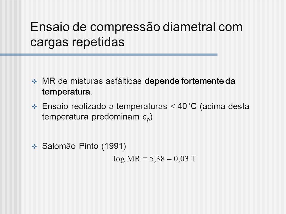 Ensaio de compressão diametral com cargas repetidas MR de misturas asfálticas depende fortemente da temperatura. Ensaio realizado a temperaturas 40°C