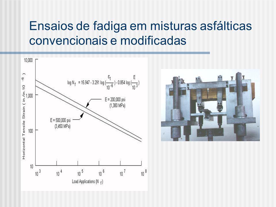 Ensaios de fadiga em misturas asfálticas convencionais e modificadas